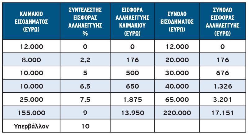 Από 5% η εισφορά αλληλεγγύης για εισόδημα άνω των 12.000 ευρώ