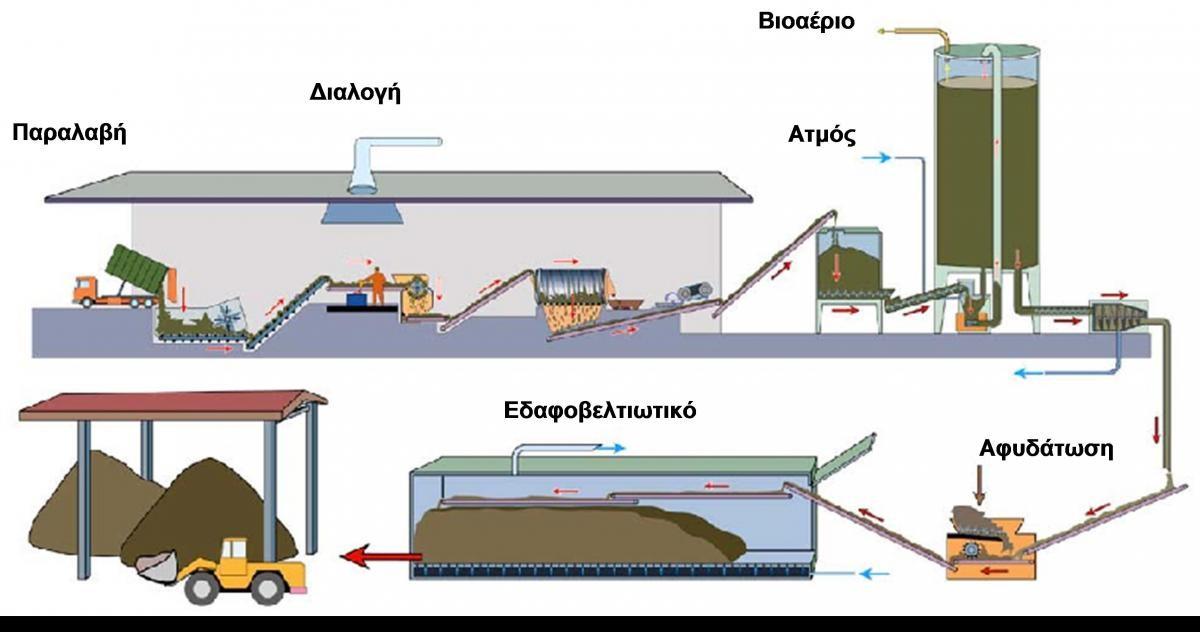 Σχηματική απεικόνιση διαδικασίας παραγωγής βιοαερίου και εδαφοβελτιωτικού (κομπόστ)