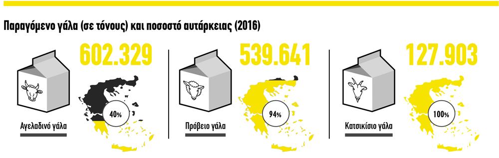 ktinotrofia-infographic2-el-2017