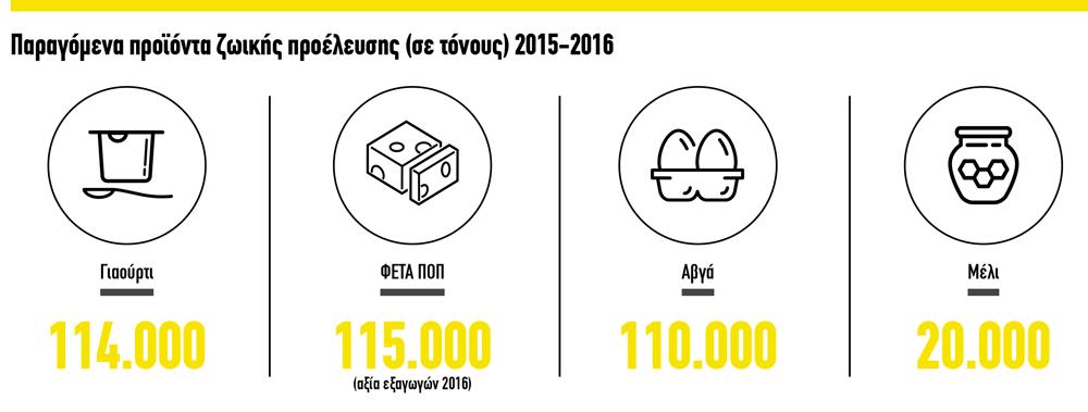 ktinotrofia-infographic3-el-2017