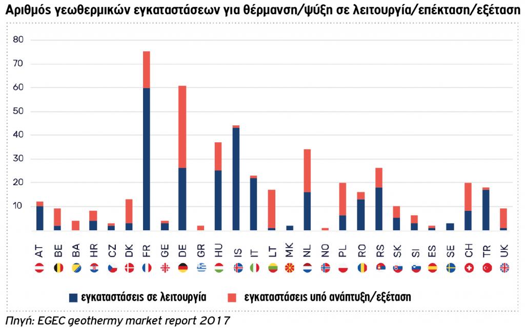 Αριθμός γεωθερμικών εγκαταστάσεων για θέρμανση / ψύξη σε λειτουργία/επέκταση/εξέταση από τη χώρα