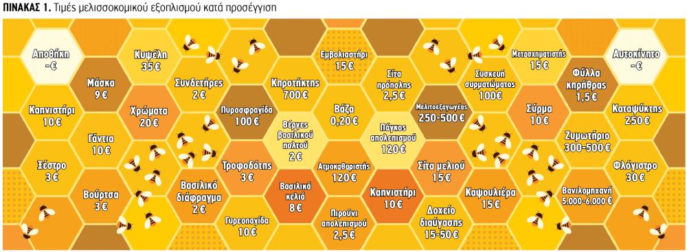 Τιμές μελισσοκομικού εξοπλισμού κατά προσέγγιση
