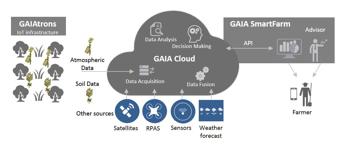 2.2. GAIA_Infrastructure