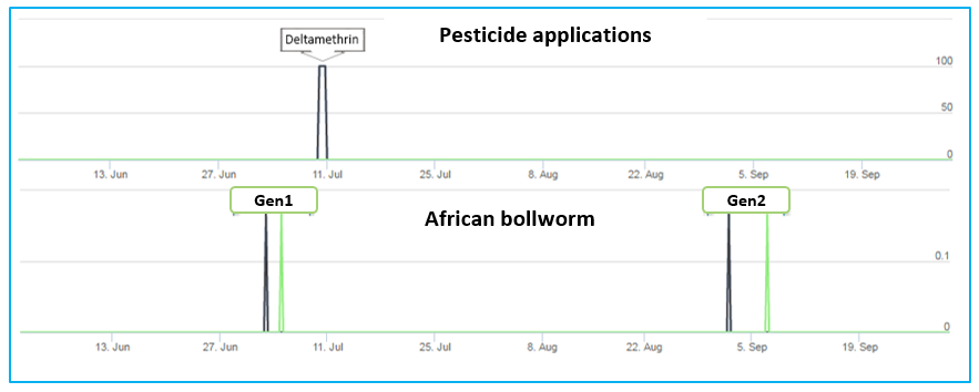 Plant protection against the African bollworm in the areas of Prodena (black) and Lefkonas (Green)
