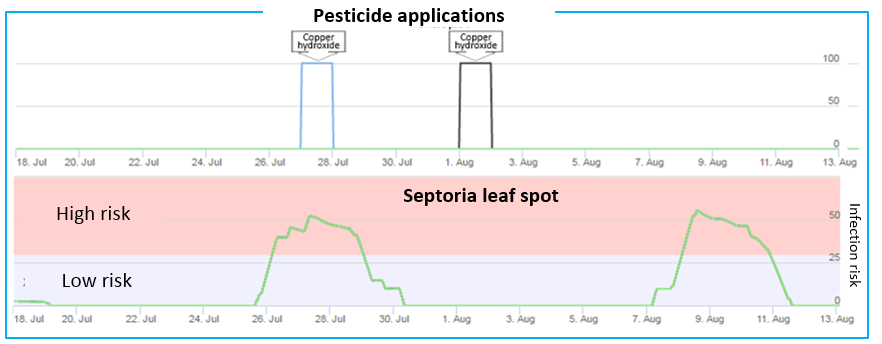 Plant protection against Septoria in Prodena (black) and Lefkonas (blue)