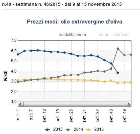 Τιμές ελαιόλαδου Ιταλίας