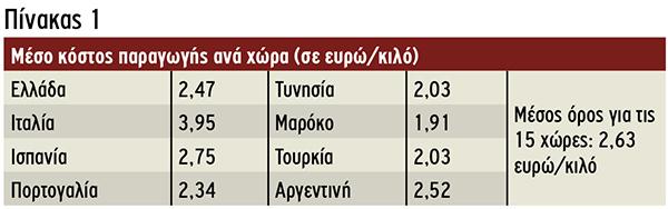 Μέσο κόστος παραγωγής ανά χώρα(σε ευρώ/κιλό)