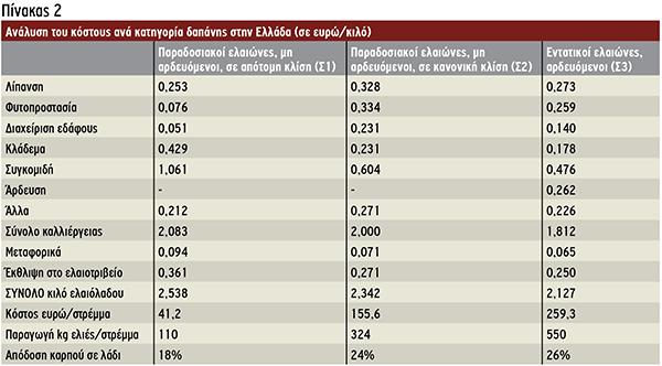Ανάλυση του κόστους ανά κατηγορία δαπάνης στην Ελλάδα(σε ευρώ/κιλό)