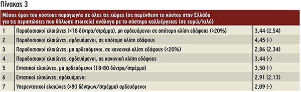 Μέσος όρος του κόστους παραγωγής σε όλες τις χώρες (σε παρένθεση το κόστος στην Ελλάδα για τις περιπτώσεις που δήλωσε στοιχεία) ανάλογα με το σύστημα καλλιέργειας (σε ευρώ/κιλό)