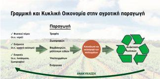 Η Κυκλική Οικονομία και στον αγροτικό τομέα