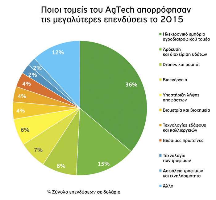 agtech.megaliteres-ependiseis