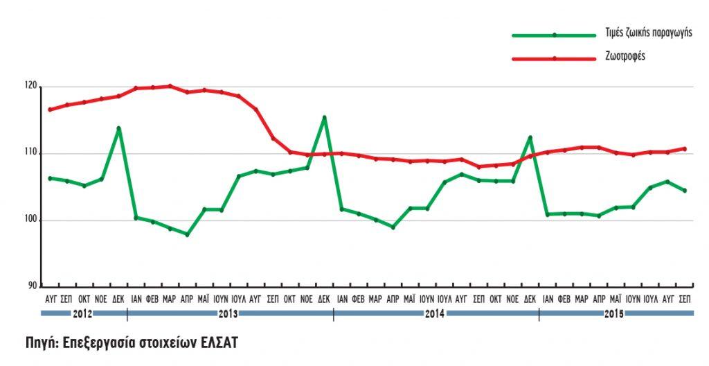 Δείκτες κόστους ζωοτροφών και τιμών ζωικής παραγωγής