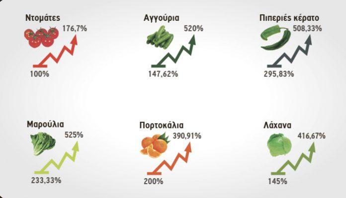 Οι τιμές παραγωγού μειώνονται-ο καταναλωτής πληρώνει τους ενδιάμεσους