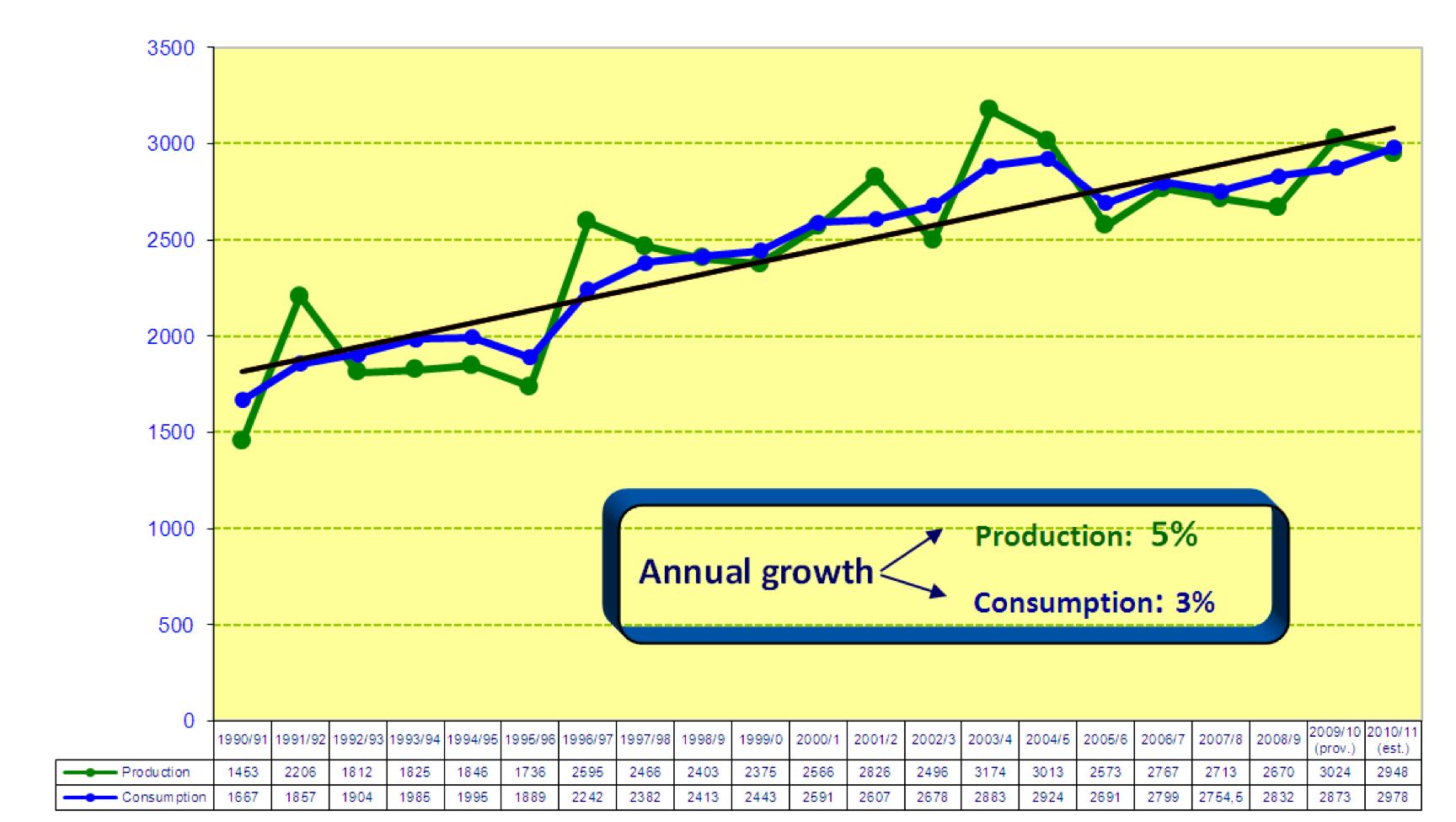 Παγκόσμια τάση παραγωγής και κατανάλωσης ελαιολάδου