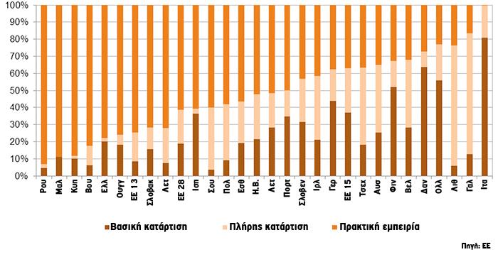 Η διαδοχή στην ελληνική γεωργία