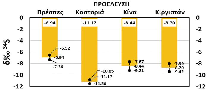 Διαφοροποίηση αναλογίας σταθερών ισοτόπων της ποικιλίας «Φασόλια Πρεσπών» ανάλογα με την προέλευσή τους.