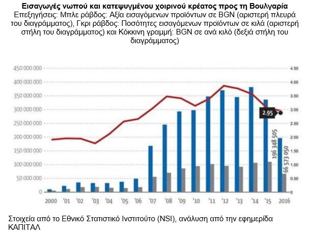 Αύξηση στην κατανάλωση χοιρινού στη Βουλγαρία