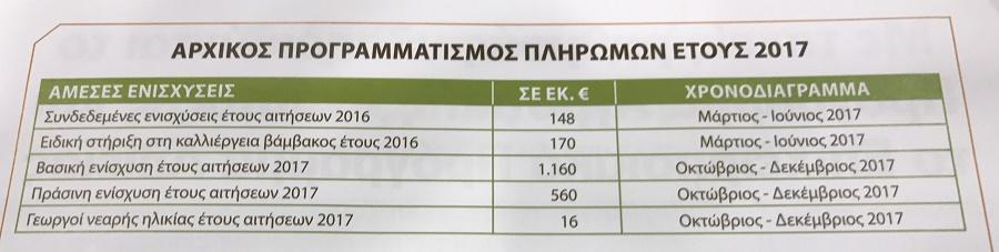 Πληρωμές 2017