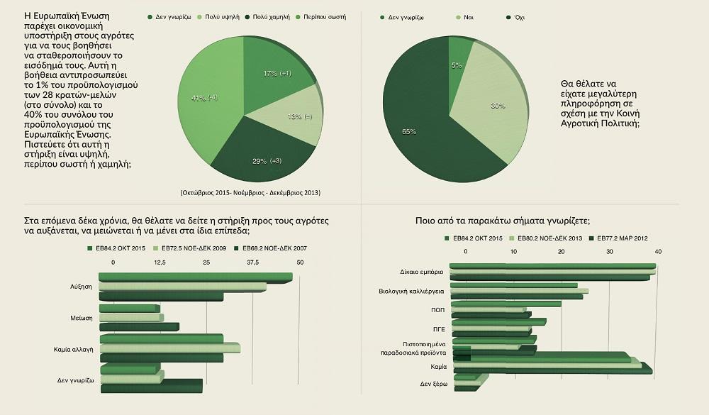 Κατά πέντε μονάδες αυξήθηκε το ποσοστό των υποστηρικτών της ΚΑΠ