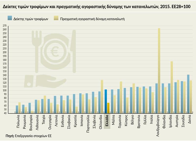 Μεγάλες αποκλίσεις στις τιμές καταναλωτή σε Ελλάδα και Ε.Ε.