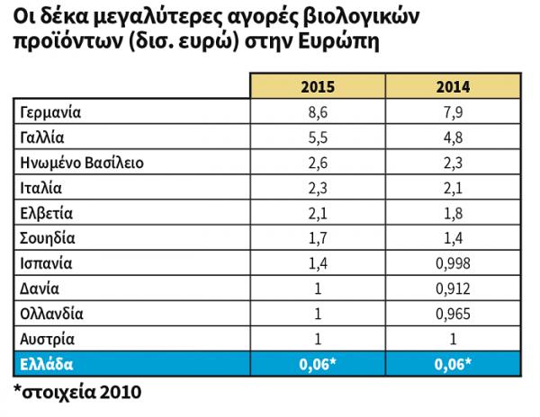 Βιολογική γεωργία: Η θέση της Ελλάδας στον παγκόσμιο χάρτη