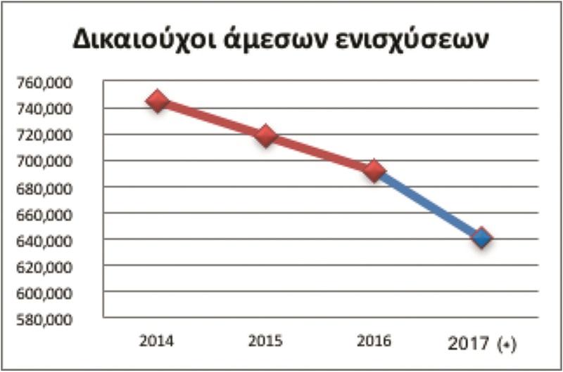 ΟΣΔΕ: Κίνδυνος απώλειας επιδοτήσεων
