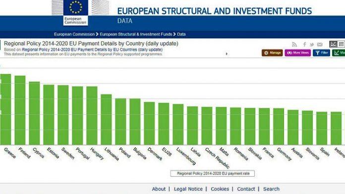 Κ. Κρέτσου: Καλύτερες επιδόσεις υλοποίησης προγραμμάτων 2014-2020 η Ελλάδα