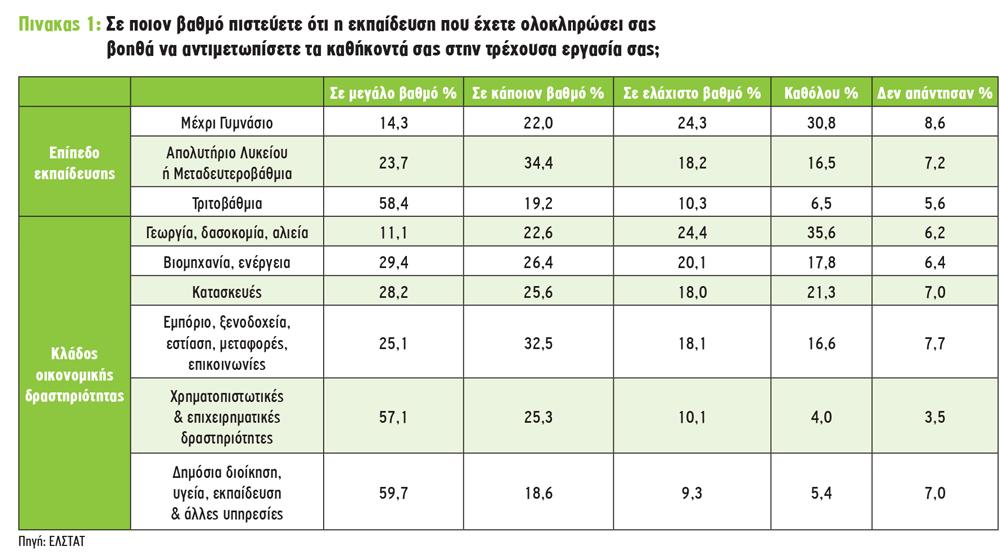 Η Ελλάδα βρίσκεται ανάμεσα στις χώρες με τους λιγότερο εκπαιδευμένους αγρότες της Ευρώπης