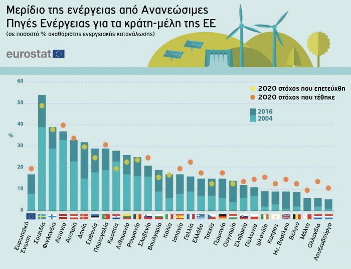 Ανανεώσιμες πήγες ενέργειας Ευρωπαϊκή ένωση