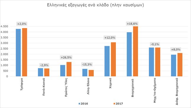 ΣΕΒΕ: Προτεραιότητα η βελτίωση εμπορικού ισοζυγίου και η αύξηση προστιθέμενης αξίας ελληνικών εξαγωγών
