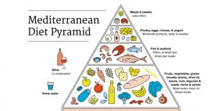 Οι νέες γενιές αποτυγχάνουν όλο και περισσότερο να ευθυγραμμιστούν με τα πρότυπα της μεσογειακής διατροφής και αρκετές μεσογειακές χώρες εντάσσονται μεταξύ εκείνων των ευρωπαϊκών με τα υψηλότερα ποσοστά παιδικής παχυσαρκίας.
