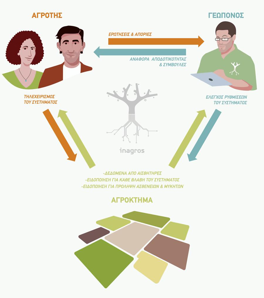 Inagros: Γιατί η πρόληψη είναι καλύτερη από τη θεραπεία