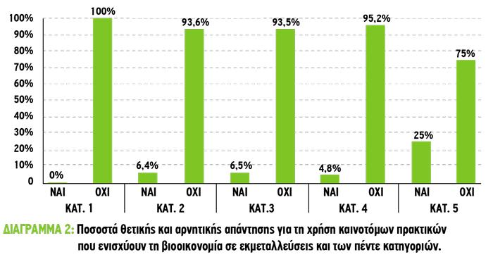 Ποσοστά θετικής και αρνητικής απάντησης για τη χρήση καινοτόμων πρακτικών που ενισχύουν τη βιοοικονομία σε εκμεταλλεύσεις και των πέντε κατηγοριών