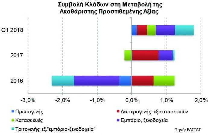 Χαμηλό βαθμό στο branding των αγροτικών προϊόντων της παίρνει η Ελλάδα