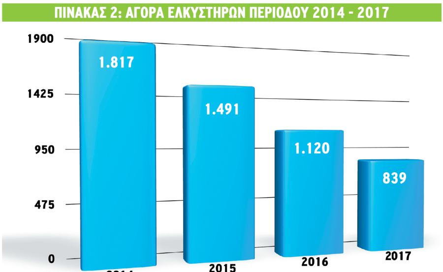 Η παρούσα κατάσταση στην ελληνική αγορά γεωργικών ελκυστήρων