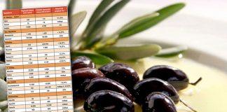 Ανοίγουν οι αγορές για την ελιά - Στο 1,40 η τιμή για την 1η κατηγορία Χαλκιδικής, 1,30 στην Αιτωλοακαρνανία