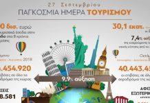 Παγκόσμια Ημέρα Τουρισμού: Οι αφίξεις στην Ελλάδα για το 2018 εκτιμάται ότι θα περάσουν τα 32 εκατ.