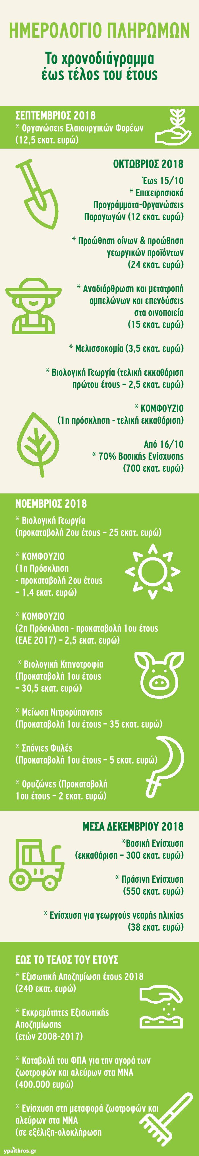 imerologio_pliromon-infographic-min