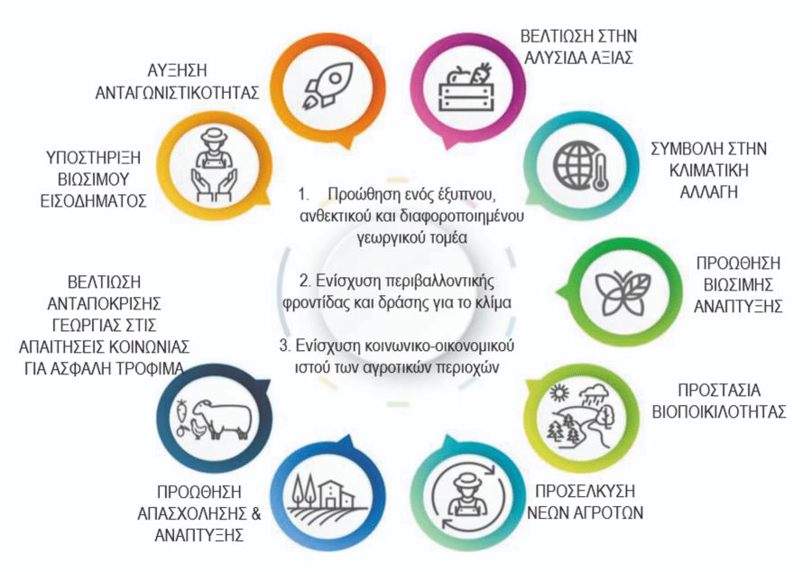 Γενικοί και Ειδικοί στόχοι νέας ΚΑΠ - infographic