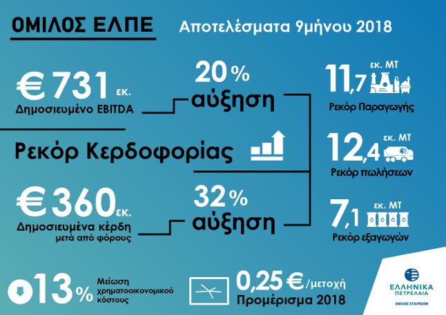 ΕΛΠΕ: Επίτευξη ρεκόρ δημοσιευμένων κερδών +32% και εξαγωγών για το 9μηνο 2018