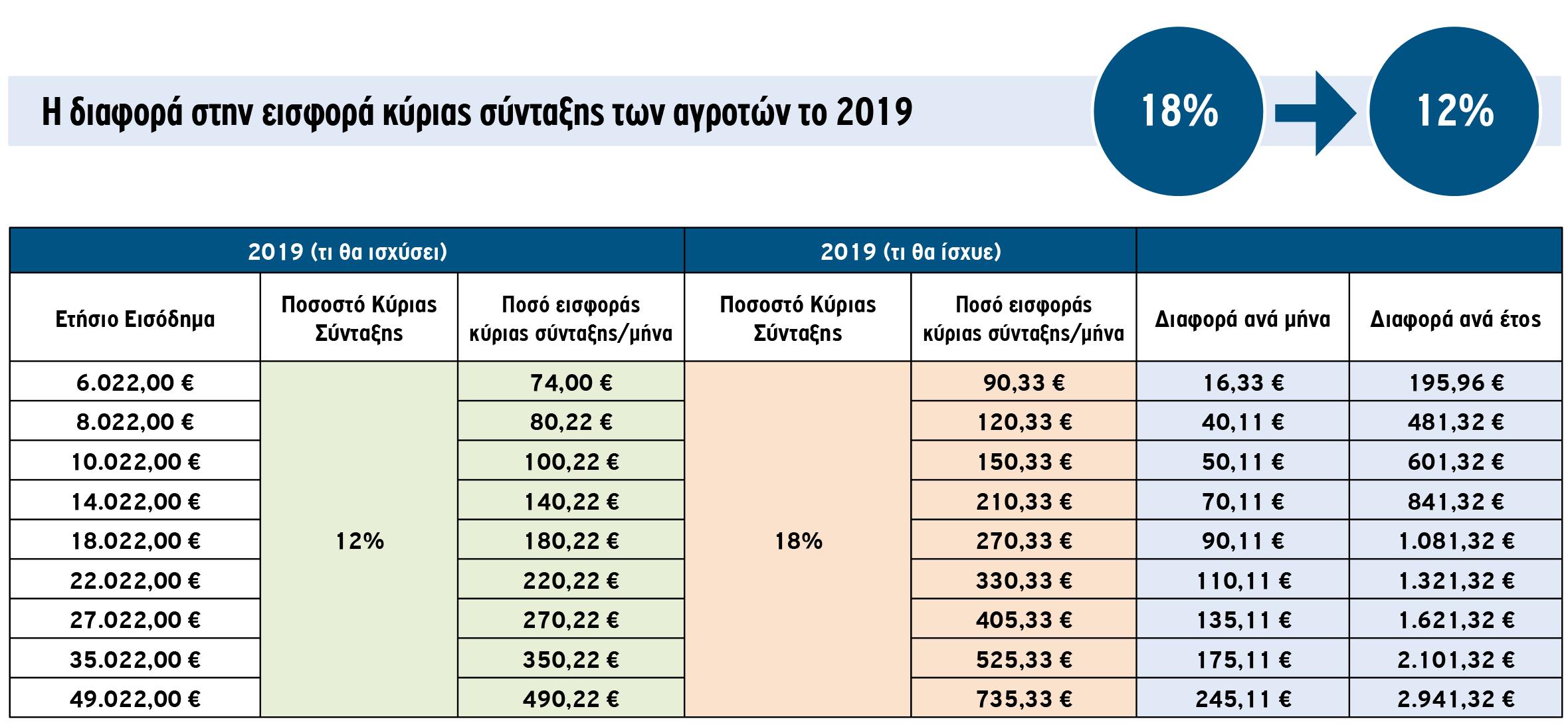 Mειωμένη κατά 33,3% η κύρια εισφορά αγροτών από το 2019, στη Βουλή το νομοσχέδιο (upd)
