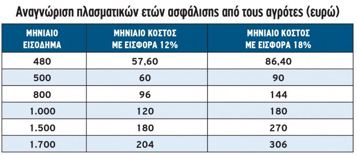 Αναγνώριση πλασματικών ετών ασφάλισης από τους αγρότες (ευρώ)