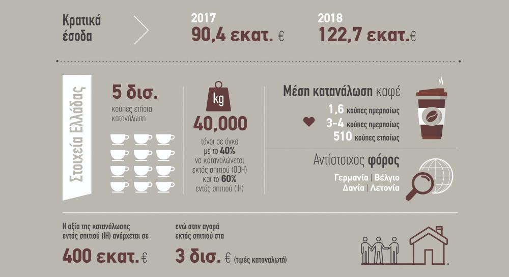 27e468db79eb Πάνω 30% η τιμή του ελληνικού καφέ από τον Ειδικό Φόρο Κατανάλωσης