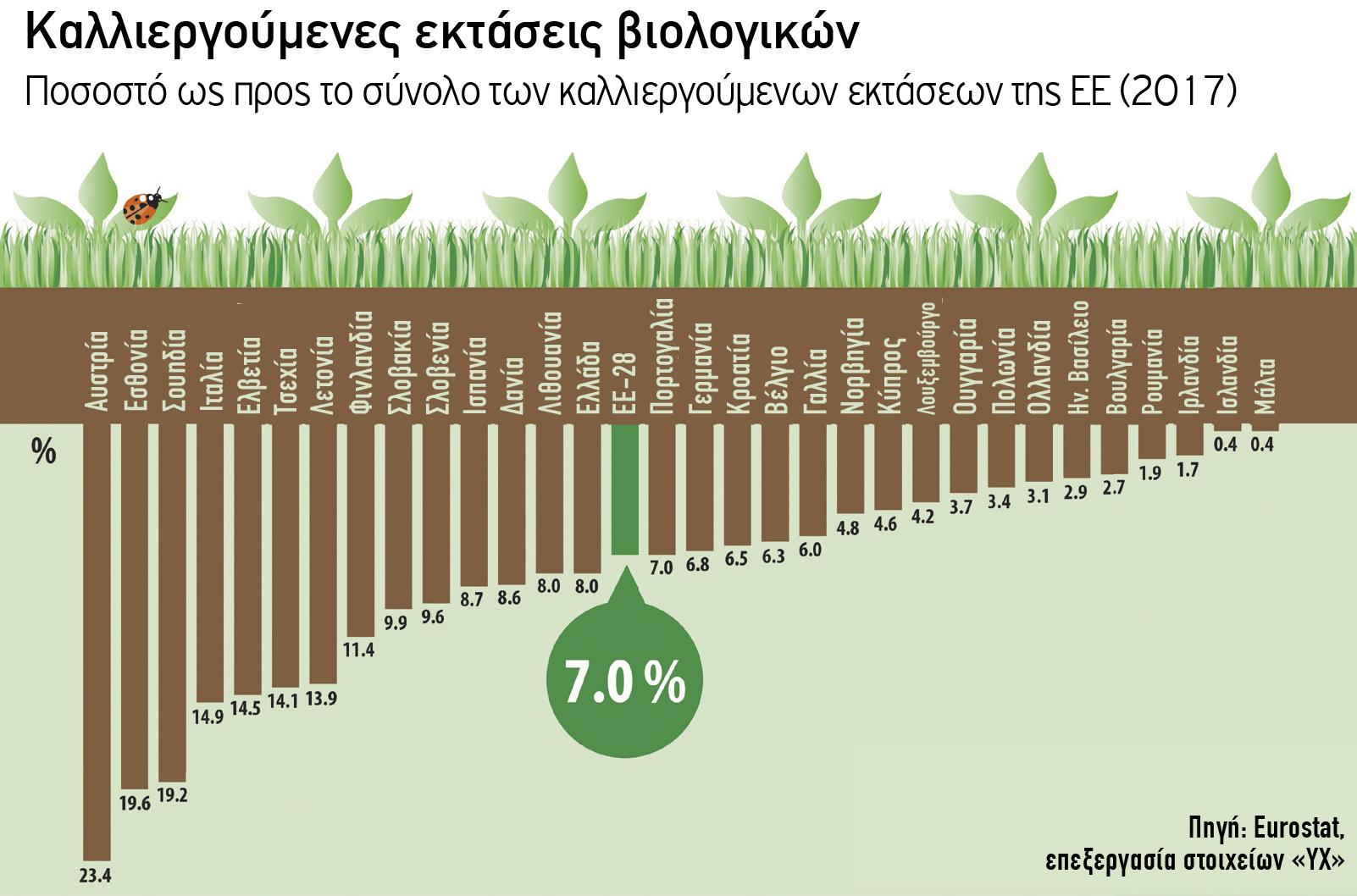 Καλλιεργούµενες εκτάσεις βιολογικών  // Ποσοστό ως προς το σύνολο των καλλιεργούµενων εκτάσεων της ΕΕ (2017)