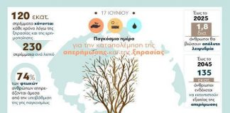 Παγκόσμια ημέρα για την καταπολέμηση της απερήμωσης και της ξηρασίας η χθεσινή
