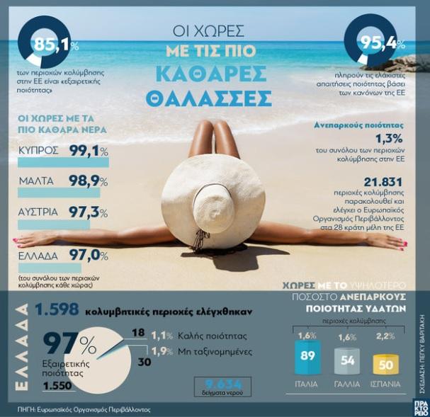 Οι χώρες με τις πιο καθαρές θάλασσες - Η Ελλάδα στην 4η θέση πίσω από την...Αυστρία