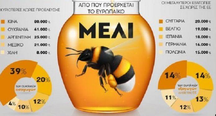 Από πού προέρχεται το ευρωπαϊκό μέλι