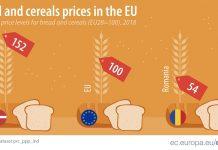 Eurostat: Ακριβό το ελληνικό ψωμί