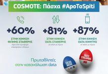 COSMOTE: Πάσχα #ApoToSpiti με επικοινωνία και ψυχαγωγία