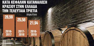 Απούλητοι 45.000 τόνοι κρασιού - Για καταστροφή κάνουν λόγο οι οινοποιητικοί φορείς